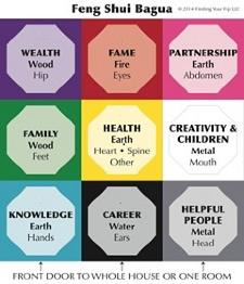 Feng Shui Bagua is the mental map for your home.