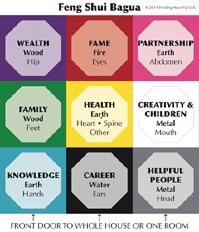 Feng Shui Bagua is a mental map of your home reflecting your life